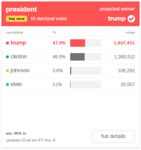 Trump: 47.9% (1,407,401) / Clinton: 46.9% (1,380,512) / Johnson: 3.6% (106,292) / Stein: 1.1% (30,957)