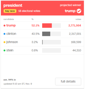 Trump: 52.1% (2,771,984) / Clinton: 43.5% (2,317,001) / Johnson: 3.2% (168,599) / Stein: 0.8% (44,310)