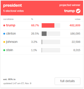 Trump: 68.7% (482,809) / Clinton: 26.5% (186,095) / Johnson: 3.2% (22,598) / Stein: 1.1% (8,015)