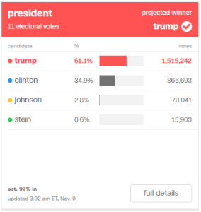 Trump: 61.1% (1,515,242) / Clinton: 34.9% (865,693) / Johnson: 2.8% (70,041) / Stein: 0.6% (15,903)