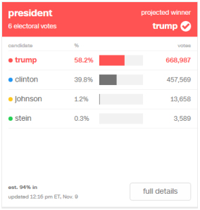 Trump: 58.2% (668,987) / Clinton: 39.8% (457,569) / Johnson: 1.2% (13,658) / Stein: 0.3% (3,589)