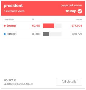 Trump: 60.4% (677,904) / Clinton: 33.8% (378,729)