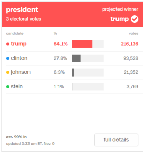 Trump: 64.1% (216,136) / Clinton: 27.8% (93,528) / Johnson; 6.3% (21,352) / Stein: 1.1% (3,769)