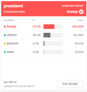 Trump: 60.3% (485,819) / Clinton: 34.0% (273,858) / Johnson: 4.7% (37,615) / Stein: 1.0% (8,346)
