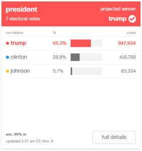 Trump: 65.3% (947,934) / Clinton: 28.9% (419,788) / Johnson: 5.7% (83,334)