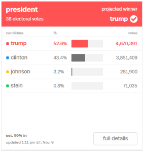 Trump: 52.6% (4,670,391) / Clinton: 43.4% (3,851,409) / Johnson: 3.2% (281,900) / Stein: 0.8% (71,035)