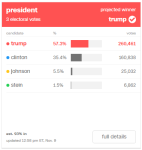 Trump: 57.3% (260,461) / Clinton: 35.4% (160,838) / Johnson: 5.5% (25,032) / Stein: 1.5% (6,862)