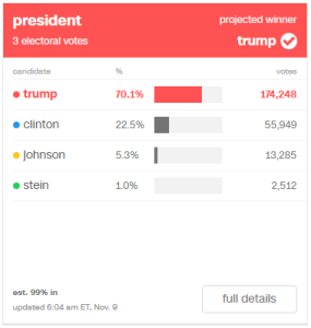 Trump: 70.1% (174,248) / Clinton: 22.5% (55,949) / Johnson: 5.3% (13,285) / Stein: 1.0% (2,512)