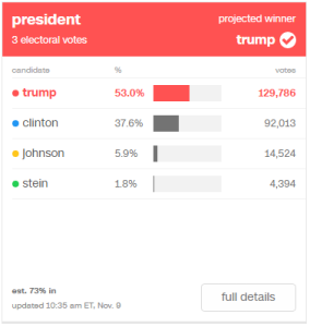 Trump: 53.0% (129,786) / Clinton: 37.6% (92,013) / Johnson: 5.9% (14,524) / Stein: 1.8% (4,394)
