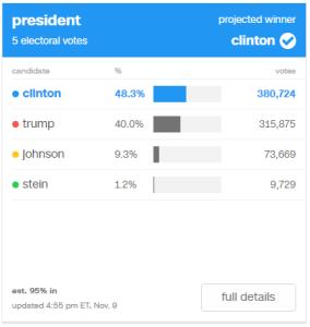Clinton: 48.3% (380,724) / Trump: 40.0% (315,875) / Johnson: 9.3% (73,669)