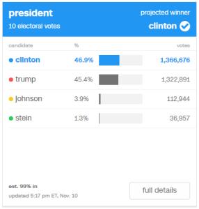 Clinton: 46.9% (1,366,676) / Trump: 45.4% (1,322,891) / Johnson: 3.9% (112,944) / Stein: 1.3% (36,957)