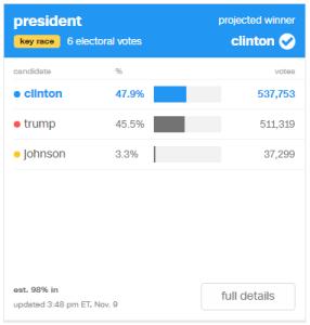Clinton: 47.9% (537,753) / Trump: 45.5% (511,319) / Johnson: 3.3% (37,299)